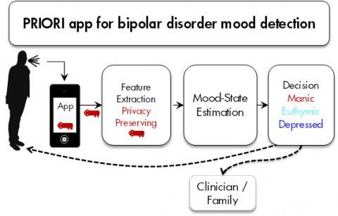 Speech app detects bipolar mood swings early